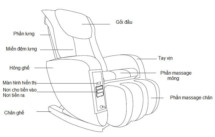 Các bộ phận của ghế massage Maxcare max655